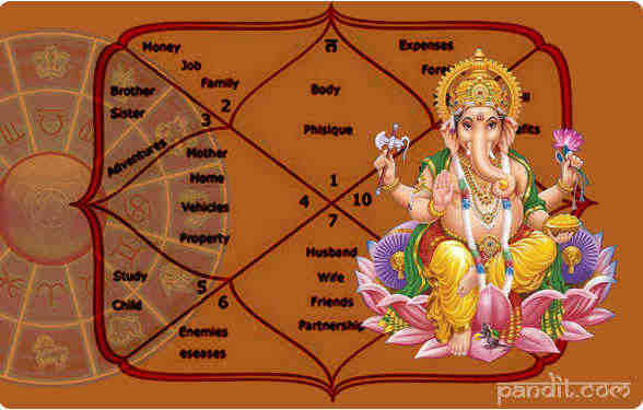 janampatri matchmaking free Lay the foundation of a happy married life the free kundli matching report gives you an analysis of the various gunas and how many of them match between you and your partner.